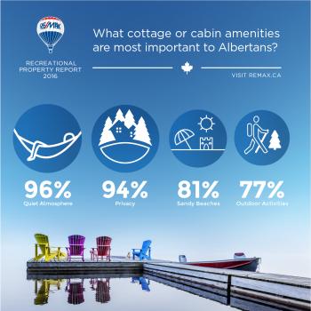 Important - Albertans